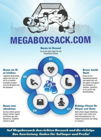 Eine coole übersicht von Megaboxsack.com zum Thema Boxen und Boxsack